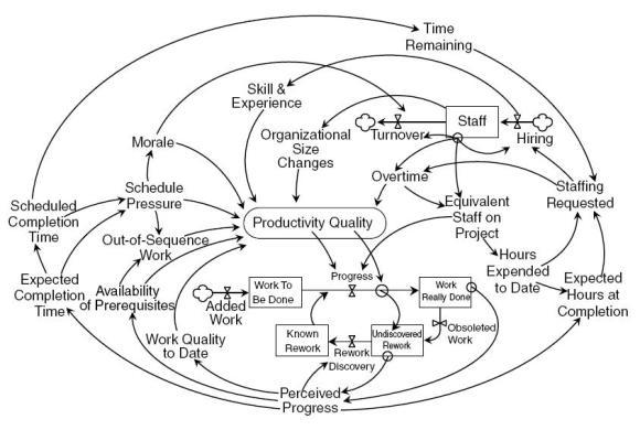 Diagrama de Causalidad
